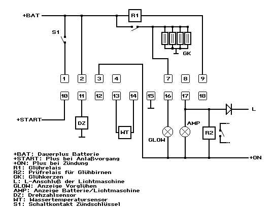 NISSAN Sunny N13 Diesel LX : Logbuch / Glühanlage